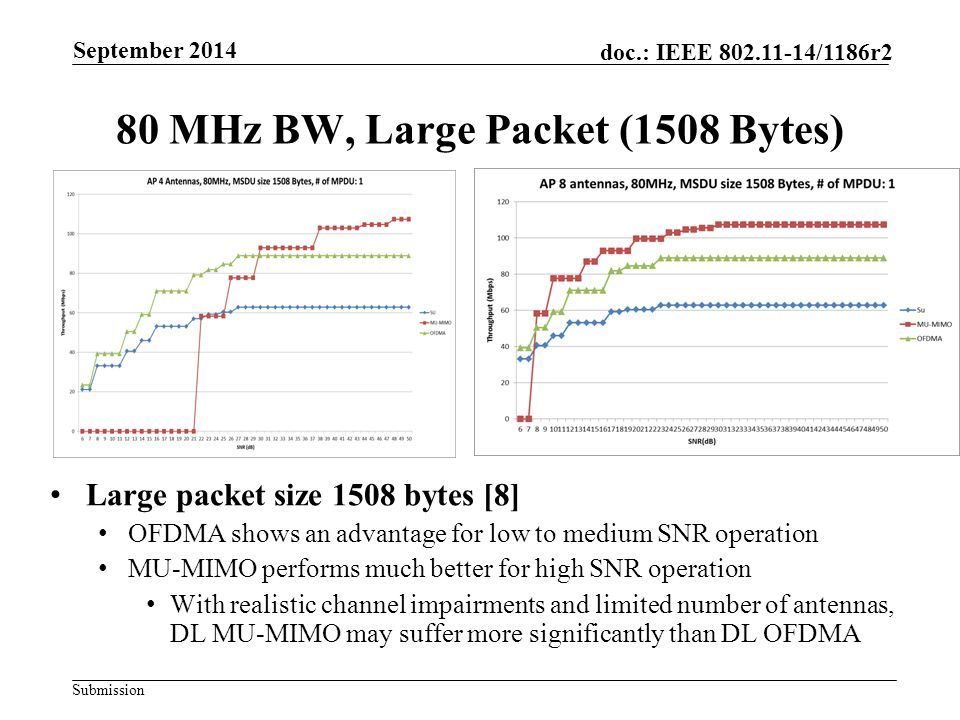 Submission doc.: IEEE 802.11-14/1186r2 OFDMA Demonstrates an advantage for transmission of small packets Performance using large packets is acceptable DL MU-MIMO Suitable for high SNR scenarios and large packet payloads May be sensitive to CSI quality Throughput Improvement Ratio OFDMA vs SUMU-MIMO vs SU 20 dB30 dB20 dB30 dB Small packets 4 Txl.61.60*0* 1.5 8 Tx1.6 1.5 Large packets 4 Tx1.4 0*0* 1.5 8 Tx1.4 1.7 Slide 9Interdigital Communications *: this SNR point is not high enough to support ZF beamforming with PER < 1% September 2014