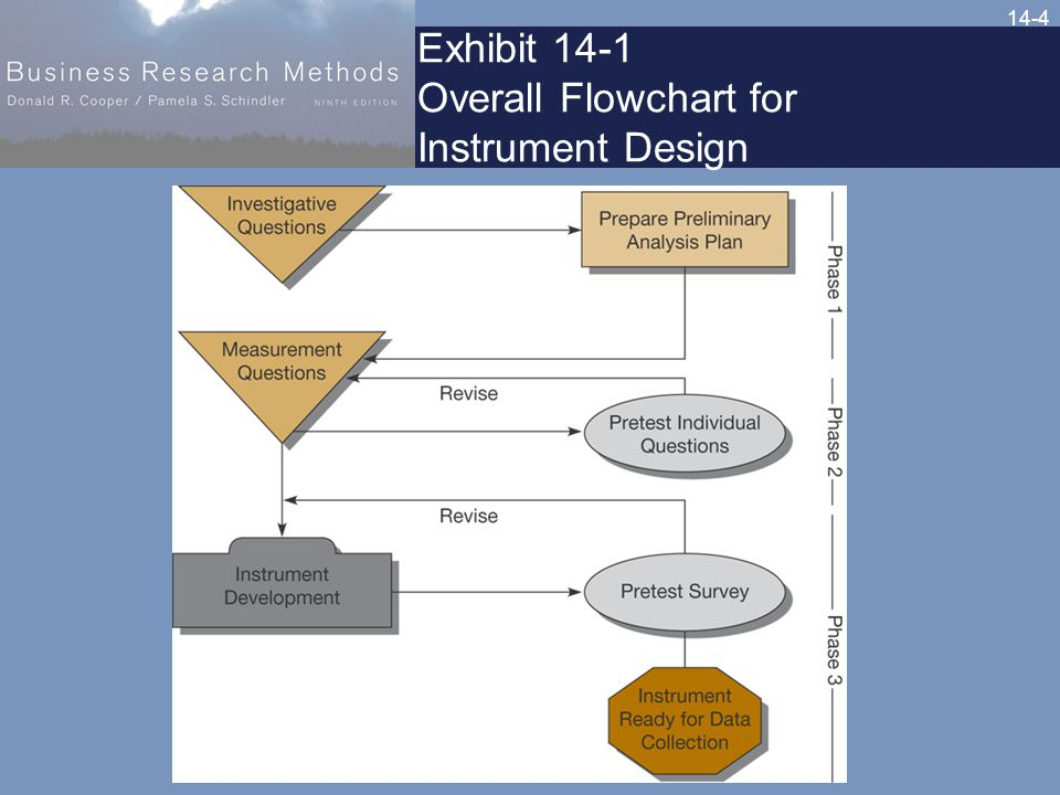 14-4 Exhibit 14-1 Overall Flowchart for Instrument Design