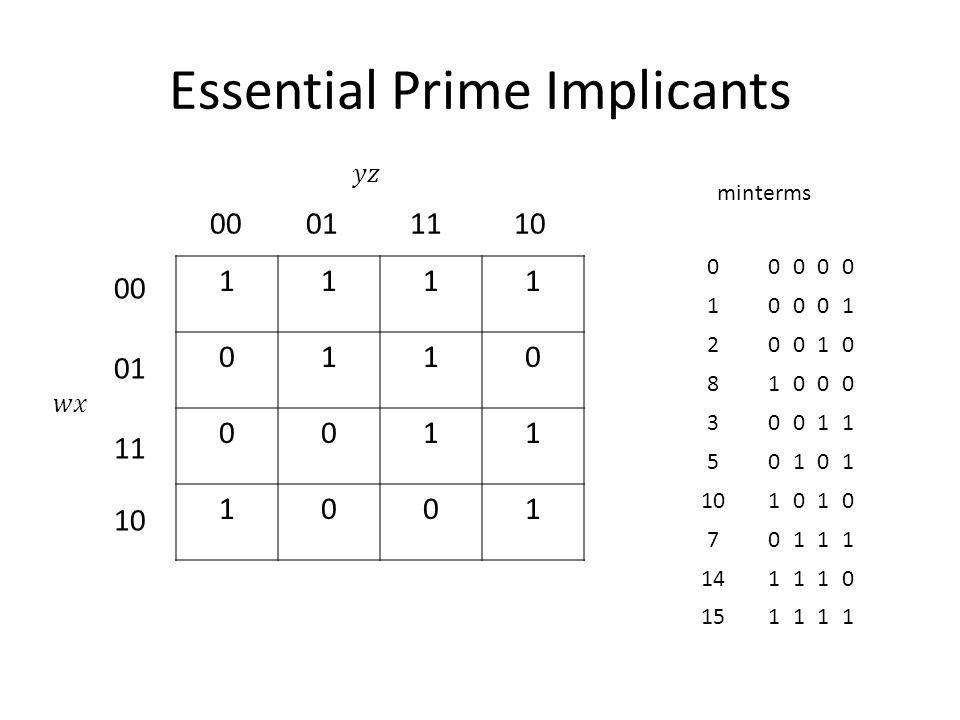 Essential Prime Implicants 1111 0110 0011 1001 00011110 00 01 11 10 00000 10001 20010 81000 30011 50101 1010 70111 141110 151111 minterms