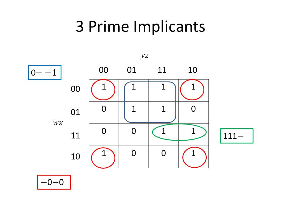 3 Prime Implicants 1111 0110 0011 1001 00011110 00 01 11 10