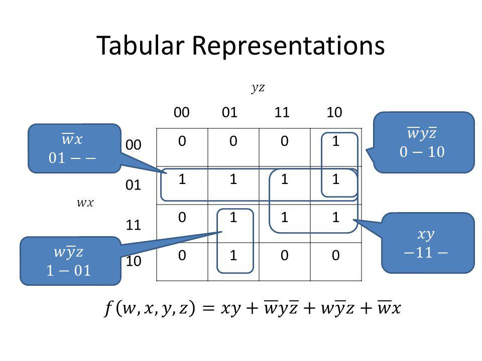 Tabular Representations 0001 1111 0111 0100 00011110 00 01 11 10