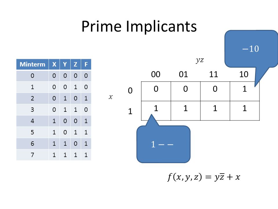 Finding Prime Implicants Step 1 2010 4100 5101 6110 7111 Step 2 (2,6)10 (4,5)10 (4,6)10 (5,7)11 (6,7)11 Step 3 (4,5,6,7)1 (4,6,5,7)1 All unchecked entries are Prime Implicants
