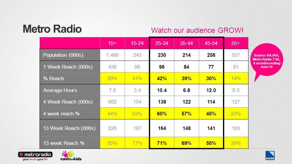 Metro Radio 15+15-2425-3435-4445-5455+ Population (000s)1,499243230214256557 1 Week Reach (000s)4369996847781 % Reach29%41%42%39%30%14% Average Hours7.63.410.46.812.06.0 4 Week Reach (000s)662154138122114127 4 week reach %44%63%60%57%45%23% 13 Week Reach (000s)826187164148141165 13 week Reach %55%77%71%69%55%30% Watch our audience GROW.