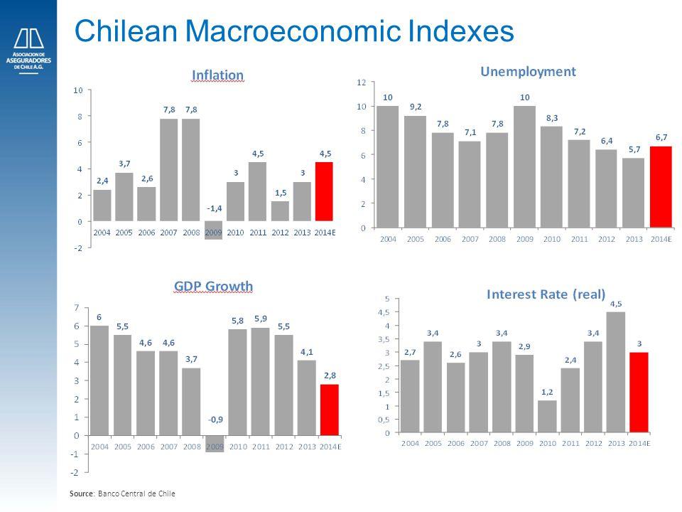 6 Chilean Macroeconomic Indexes Source: Banco Central de Chile