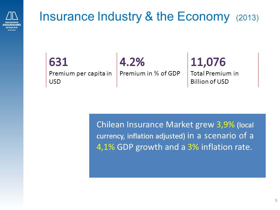 9 Insurance Industry & the Economy (2013) Chilean Insurance Market grew 3,9% (local currency, inflation adjusted) in a scenario of a 4,1% GDP growth and a 3% inflation rate.