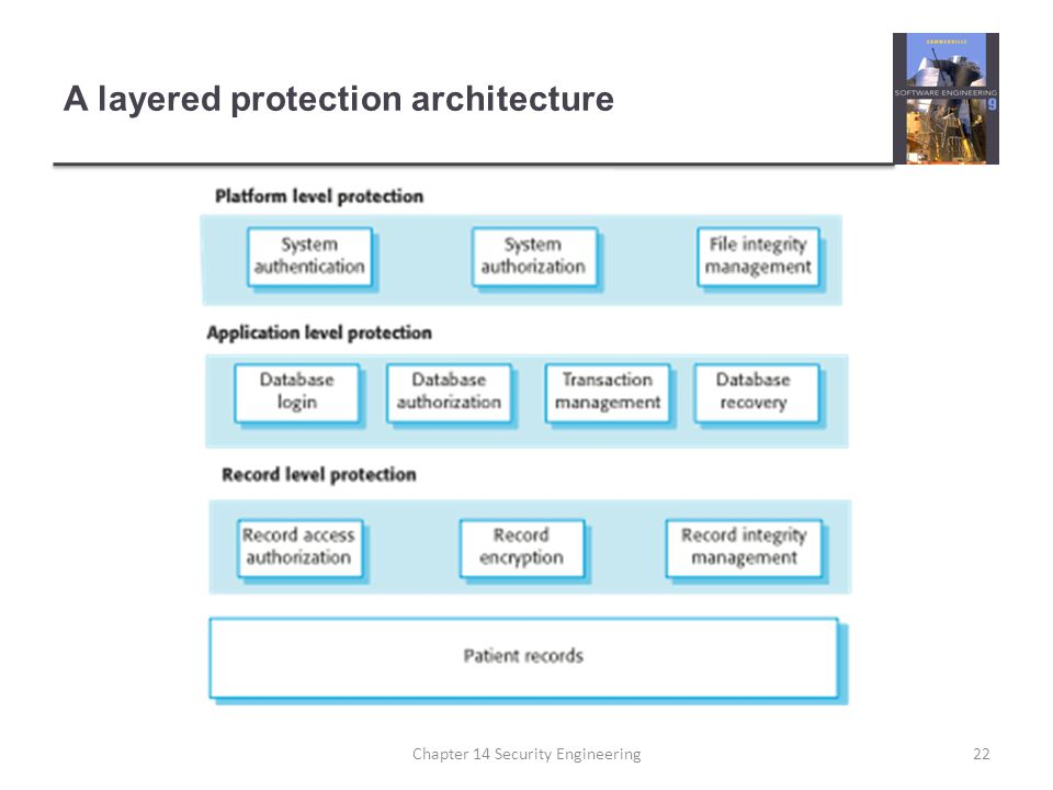 A layered protection architecture Chapter 14 Security Engineering22