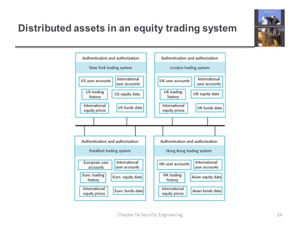 Distributed assets in an equity trading system Chapter 14 Security Engineering24