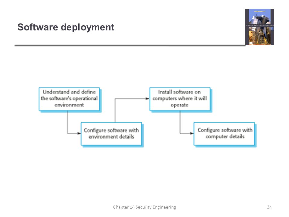 Software deployment Chapter 14 Security Engineering34