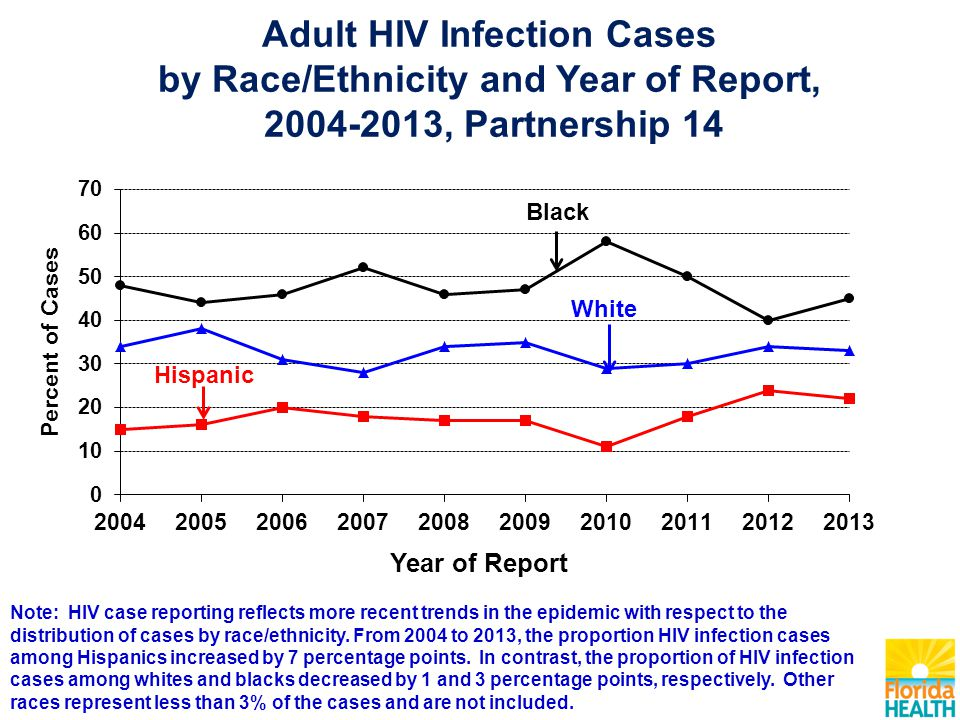Adult HIV Infection Cases by Race/Ethnicity and Year of Report, 2004-2013, Partnership 14 Note: HIV case reporting reflects more recent trends in the