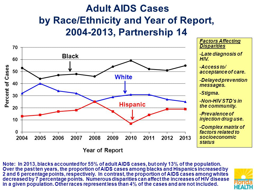 Adult AIDS Cases by Race/Ethnicity and Year of Report, 2004-2013, Partnership 14 Factors Affecting Disparities -Late diagnosis of HIV. -Access to/ acc