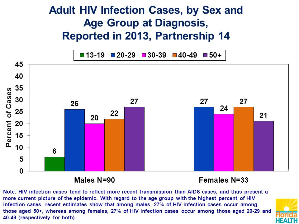 Note: HIV infection cases tend to reflect more recent transmission than AIDS cases, and thus present a more current picture of the epidemic. With rega