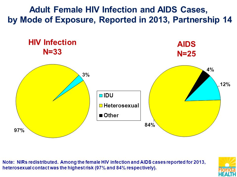 AIDS N=25 HIV Infection N=33 Note: NIRs redistributed. Among the female HIV infection and AIDS cases reported for 2013, heterosexual contact was the h