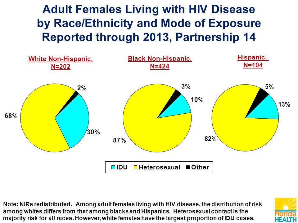 White Non-Hispanic, N=202 Black Non-Hispanic, N=424 Hispanic, N=104 Adult Females Living with HIV Disease by Race/Ethnicity and Mode of Exposure Repor