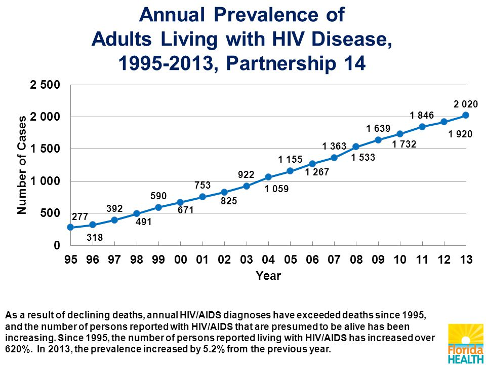 Annual Prevalence of Adults Living with HIV Disease, 1995-2013, Partnership 14 As a result of declining deaths, annual HIV/AIDS diagnoses have exceede
