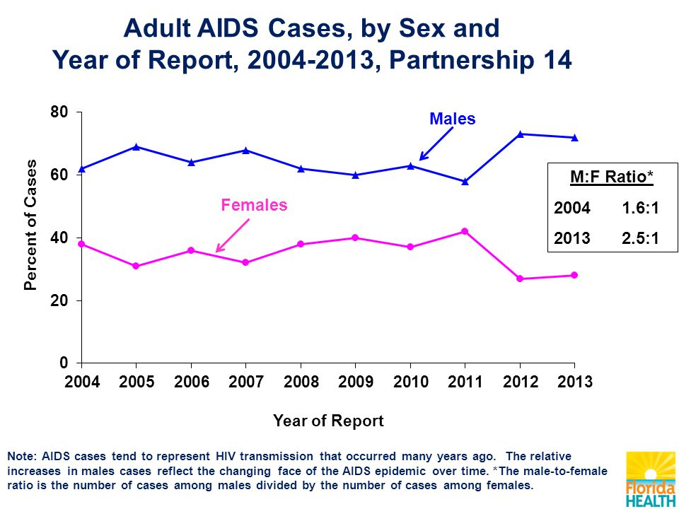 Note: AIDS cases tend to represent HIV transmission that occurred many years ago. The relative increases in males cases reflect the changing face of t