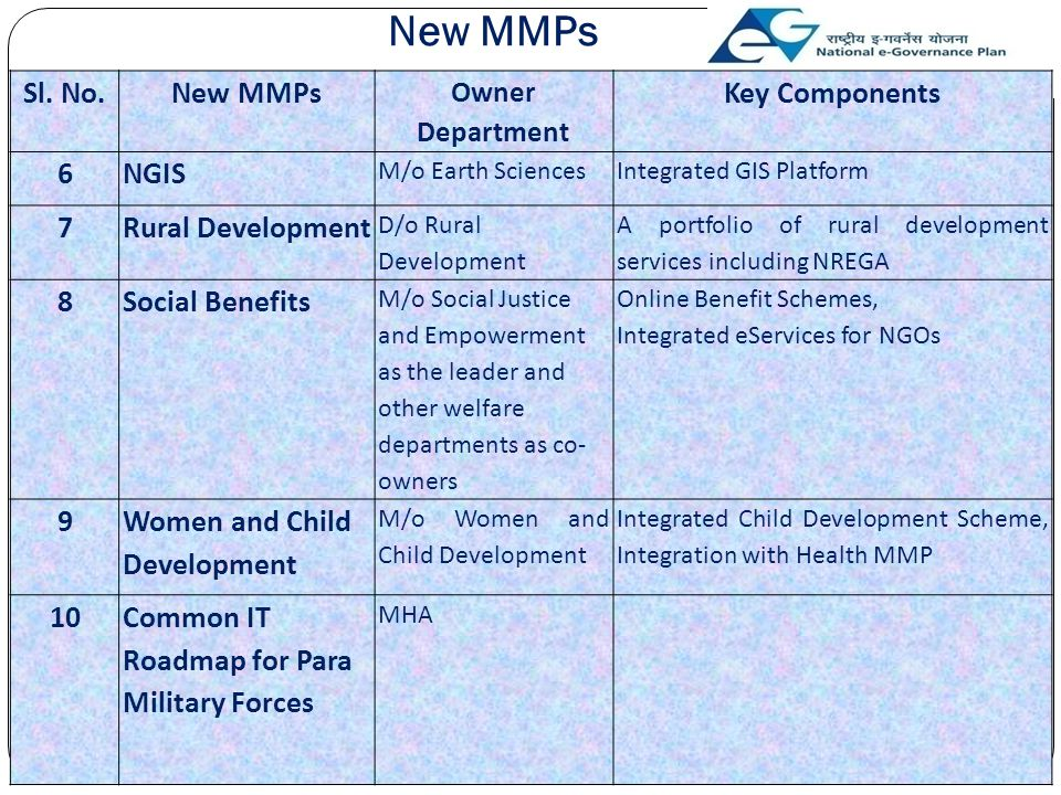 New MMPs Sl. No.New MMPs Owner Department Key Components 6NGIS M/o Earth SciencesIntegrated GIS Platform 7Rural Development D/o Rural Development A po