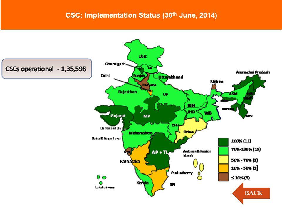 CSC: Implementation Status (30 th June, 2014) BACK