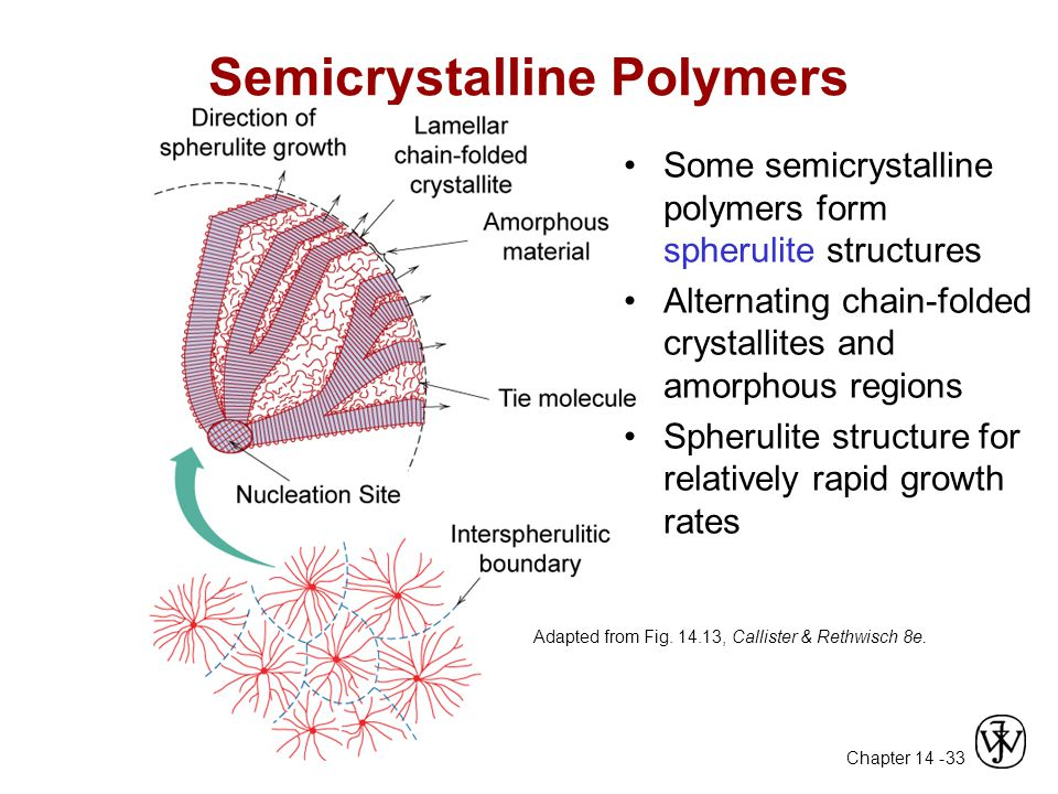 Chapter 14 - 33 Semicrystalline Polymers Spherulite surface Adapted from Fig.
