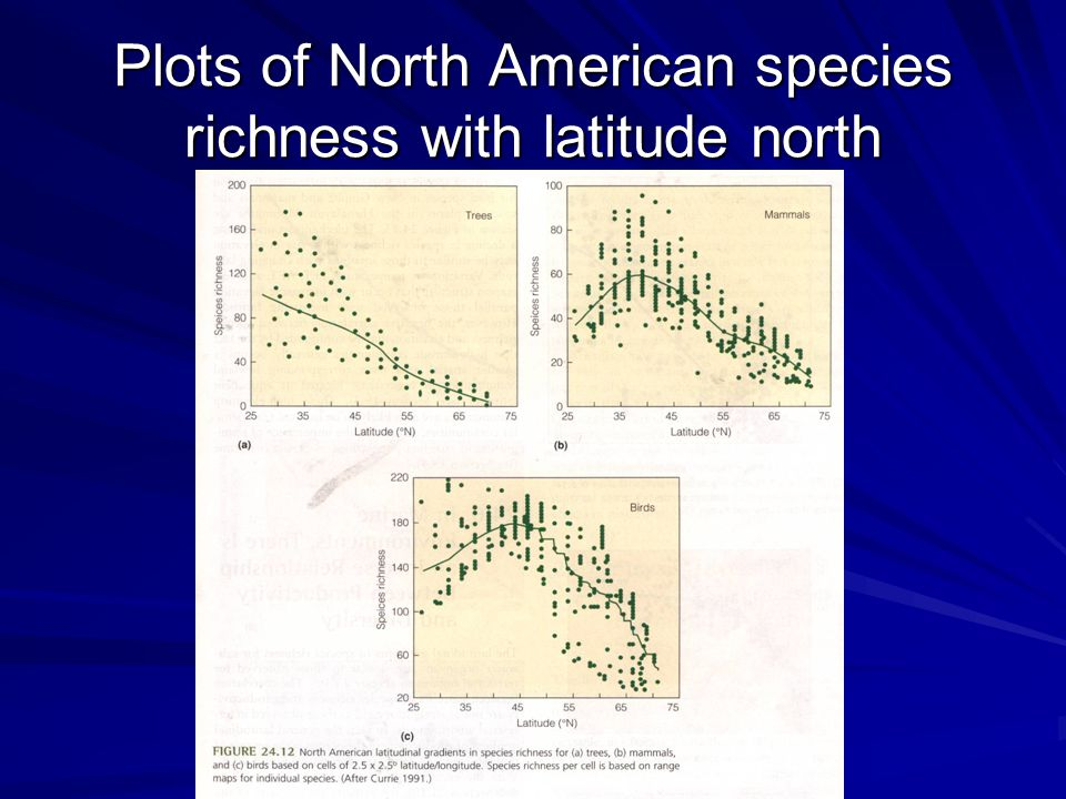 Plots of North American species richness with latitude north