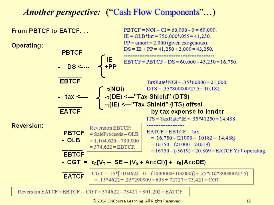 "12 Another perspective: (""Cash Flow Components""…) PBTCF = NOI – CI = 60,000 – 0 = 60,000. IE = OLB*int = 750,000*.055 = 41,250. PP = amort = 2,000 (gi"