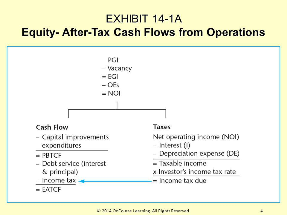 EXHIBIT 14-1A Equity- After-Tax Cash Flows from Operations © 2014 OnCourse Learning. All Rights Reserved.4