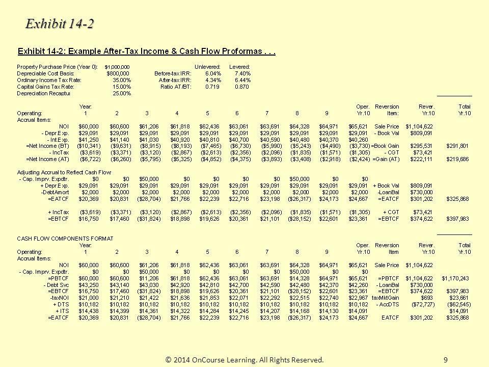 10NOI = $60,000, 1 st yr.- Depr.Exp. = $800,000/27.5 = $29,091, ea.