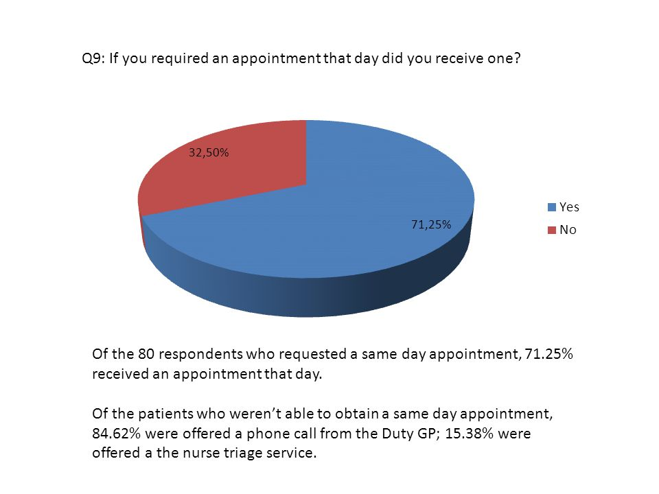 Q9: If you required an appointment that day did you receive one.