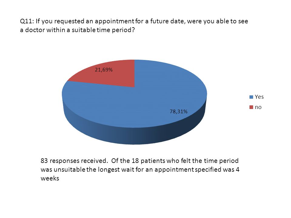 Q11: If you requested an appointment for a future date, were you able to see a doctor within a suitable time period.