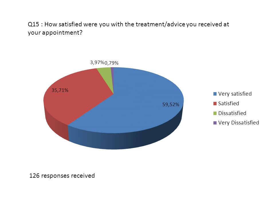 Q15 : How satisfied were you with the treatment/advice you received at your appointment.