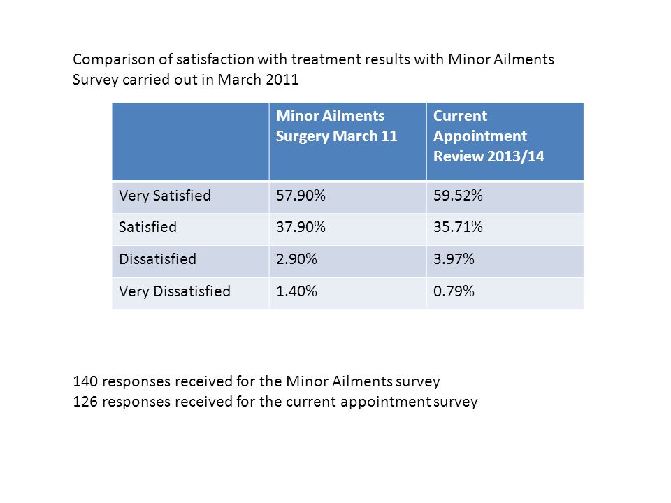 Minor Ailments Surgery March 11 Current Appointment Review 2013/14 Very Satisfied57.90%59.52% Satisfied37.90%35.71% Dissatisfied2.90%3.97% Very Dissatisfied1.40%0.79% Comparison of satisfaction with treatment results with Minor Ailments Survey carried out in March 2011 140 responses received for the Minor Ailments survey 126 responses received for the current appointment survey