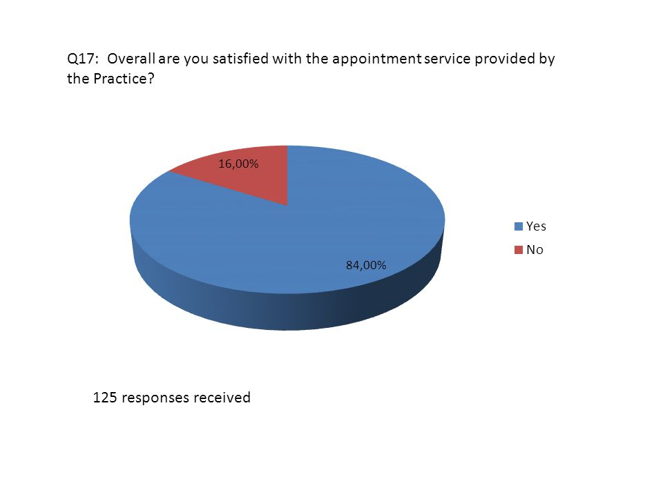 Q17: Overall are you satisfied with the appointment service provided by the Practice.