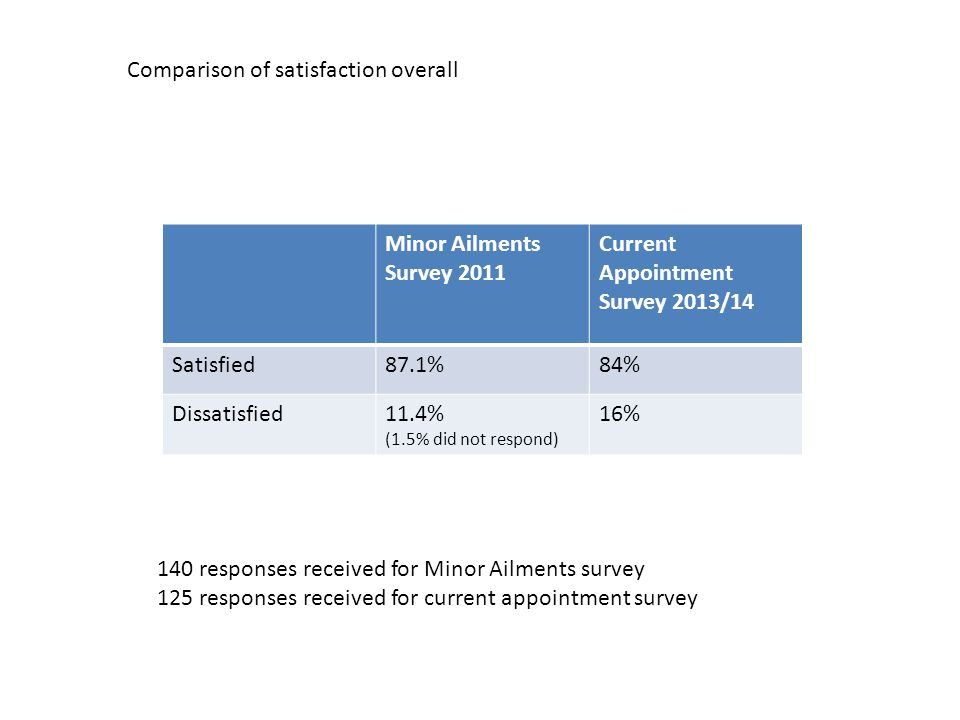 Minor Ailments Survey 2011 Current Appointment Survey 2013/14 Satisfied87.1%84% Dissatisfied11.4% (1.5% did not respond) 16% Comparison of satisfaction overall 140 responses received for Minor Ailments survey 125 responses received for current appointment survey