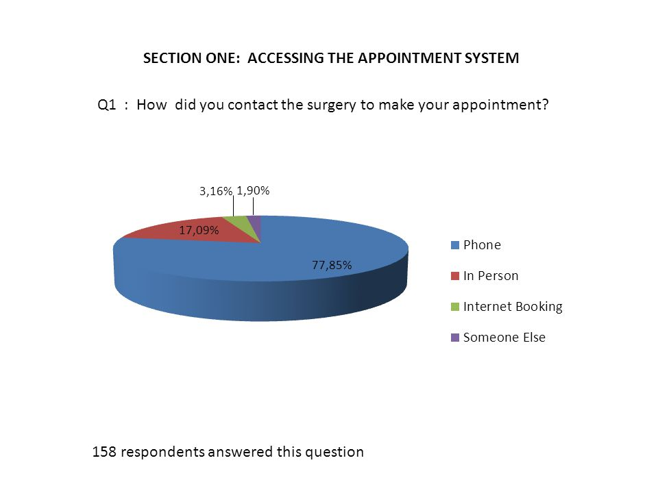 SECTION ONE: ACCESSING THE APPOINTMENT SYSTEM Q1 : How did you contact the surgery to make your appointment.