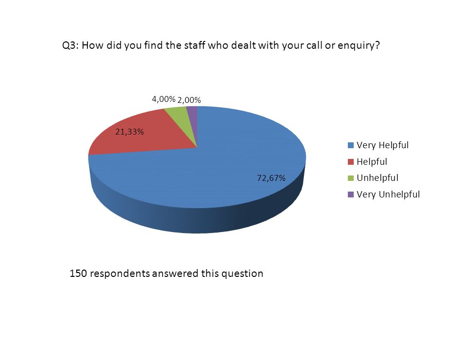 Q3: How did you find the staff who dealt with your call or enquiry? 150 respondents answered this question