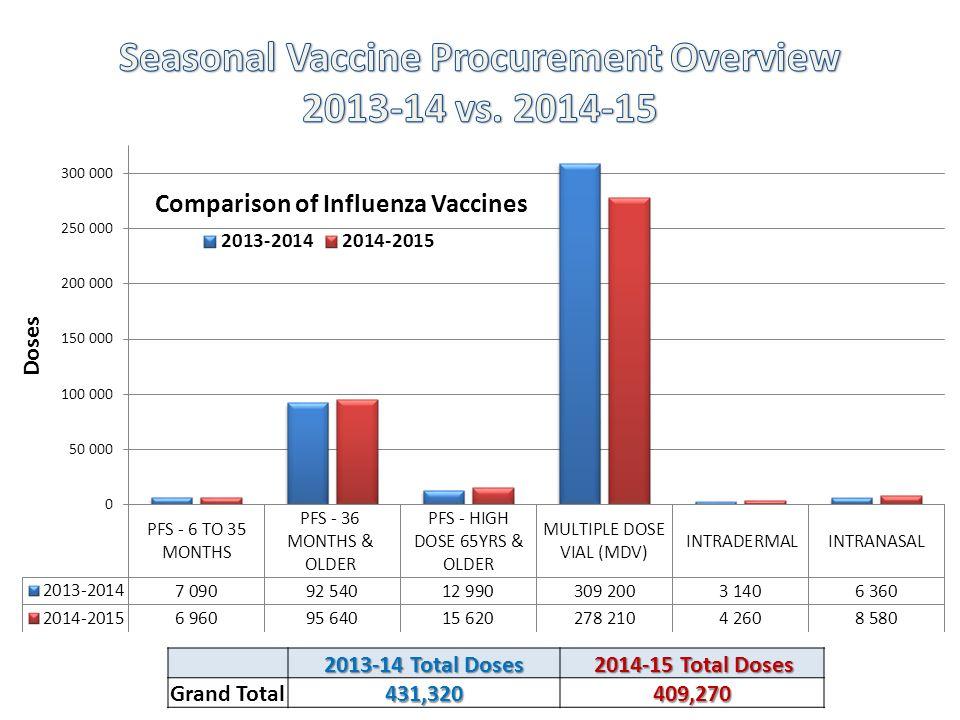 2013-14 Total Doses 2014-15 Total Doses 2014-15 Total Doses Grand Total431,320409,270