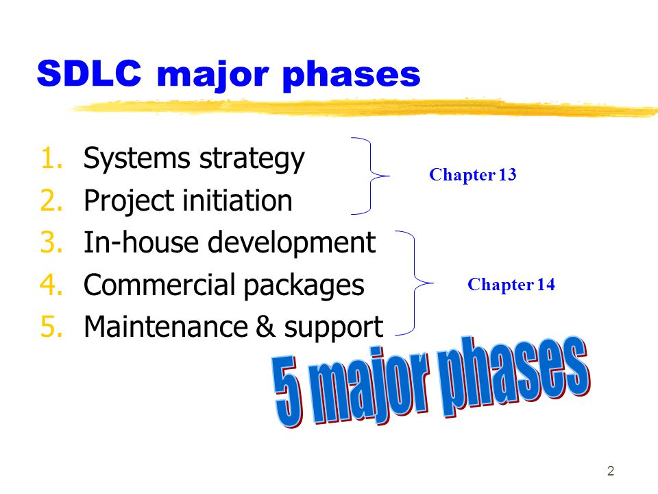2 SDLC major phases 1.Systems strategy 2.Project initiation 3.In-house development 4.Commercial packages 5.Maintenance & support Chapter 14 Chapter 13
