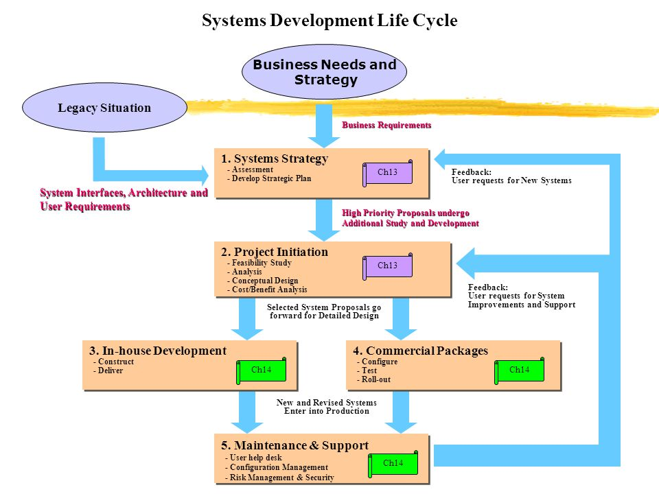 Systems Development Life Cycle 1. Systems Strategy - Assessment - Develop Strategic Plan 2. Project Initiation - Feasibility Study - Analysis - Concep