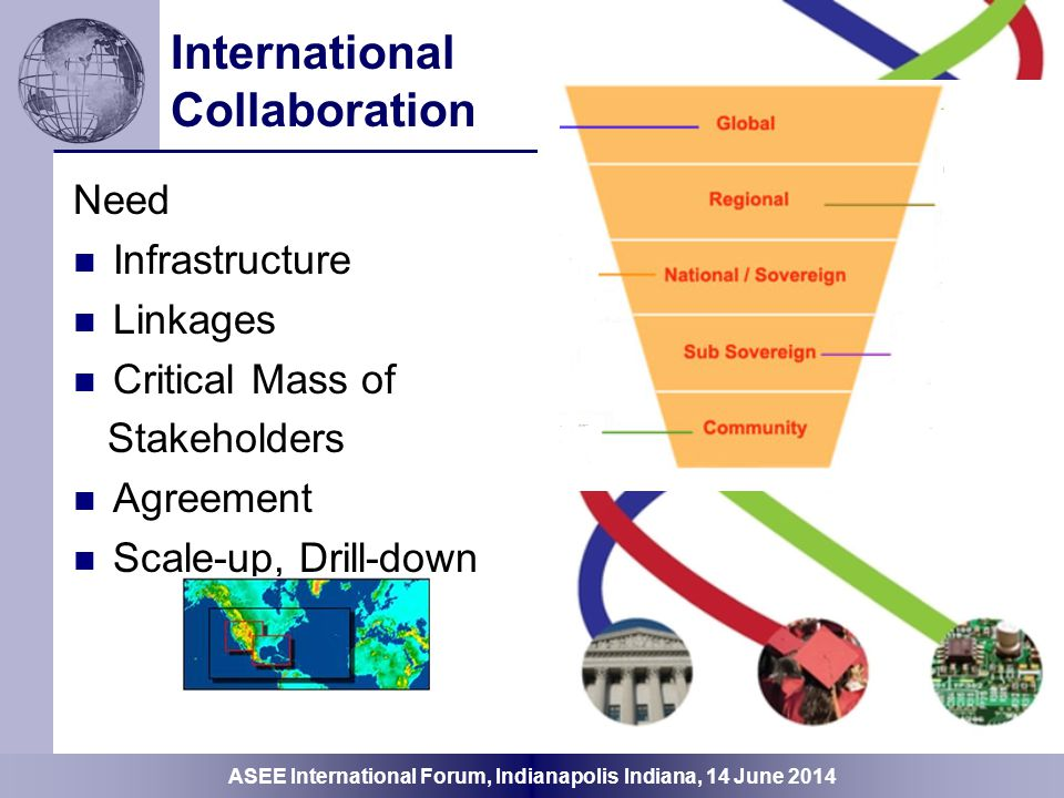 ASEE International Forum, Indianapolis Indiana, 14 June 2014 Stakeholders, Organization and Linkages Industry  Companies and Professionals and their Organizations WFEO World Federation of Engineering Organizations UPADI Panamerican Federation of Engineering Organizations ASCE ASME IEEE … Regions