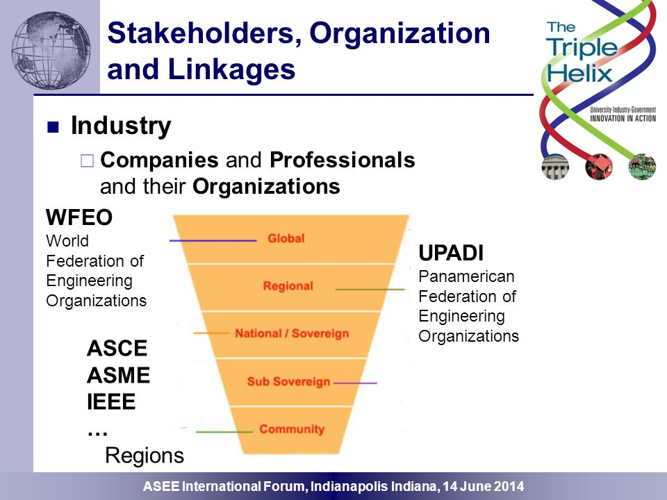 ASEE International Forum, Indianapolis Indiana, 14 June 2014 Stakeholders, Organization and Linkages Government  Agencies and Organizations UN UNESCO United Nations OAS Organization of American States Ministries National Academies National Science Foundation Equivalents Accreditation Agencies