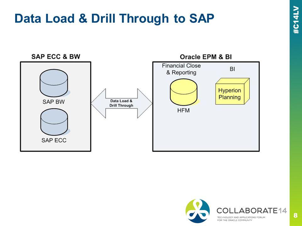 Data Load & Drill Through to SAP 8