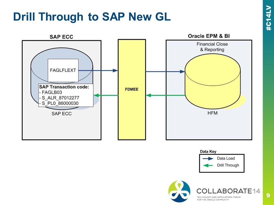 Drill Through to SAP New GL 9