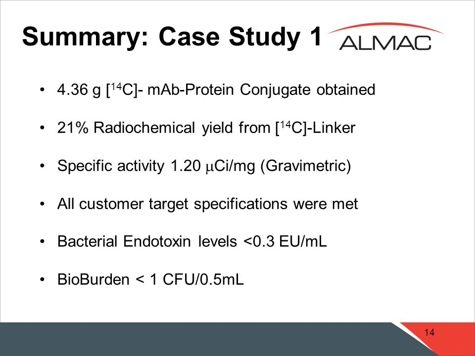14 4.36 g [ 14 C]- mAb-Protein Conjugate obtained 21% Radiochemical yield from [ 14 C]-Linker Specific activity 1.20  Ci/mg (Gravimetric) All customer target specifications were met Bacterial Endotoxin levels <0.3 EU/mL BioBurden < 1 CFU/0.5mL Summary: Case Study 1