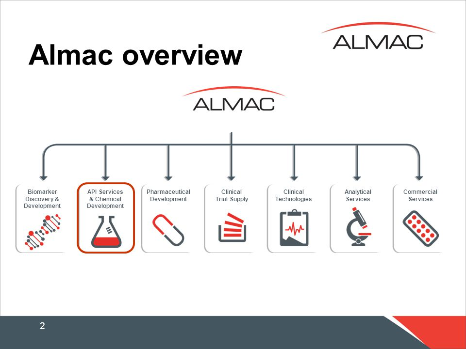 2 Almac overview Biomarker Discovery & Development API Services & Chemical Development Pharmaceutical Development Clinical Technologies Clinical Trial Supply Analytical Services Commercial Services