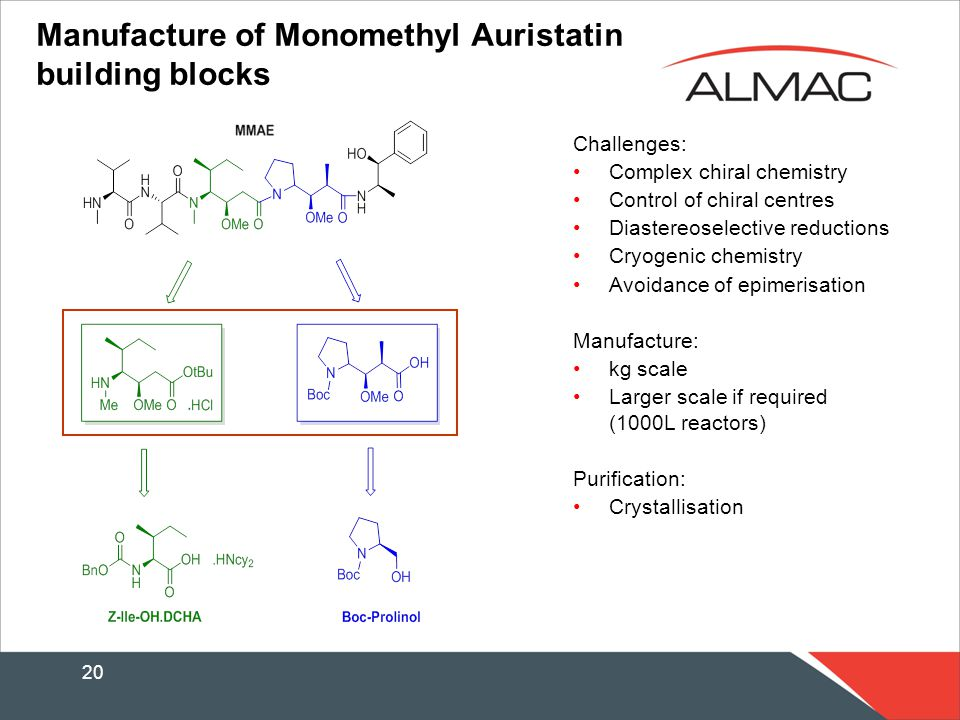 20 Manufacture of Monomethyl Auristatin building blocks Challenges: Complex chiral chemistry Control of chiral centres Diastereoselective reductions Cryogenic chemistry Avoidance of epimerisation Manufacture: kg scale Larger scale if required (1000L reactors) Purification: Crystallisation