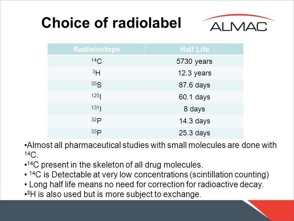 Choice of radiolabel RadioisotopeHalf Life 14 C5730 years 3H3H12.3 years 35 S87.6 days 125 I60.1 days 131 I8 days 32 P14.3 days 33 P25.3 days Almost all pharmaceutical studies with small molecules are done with 14 C.