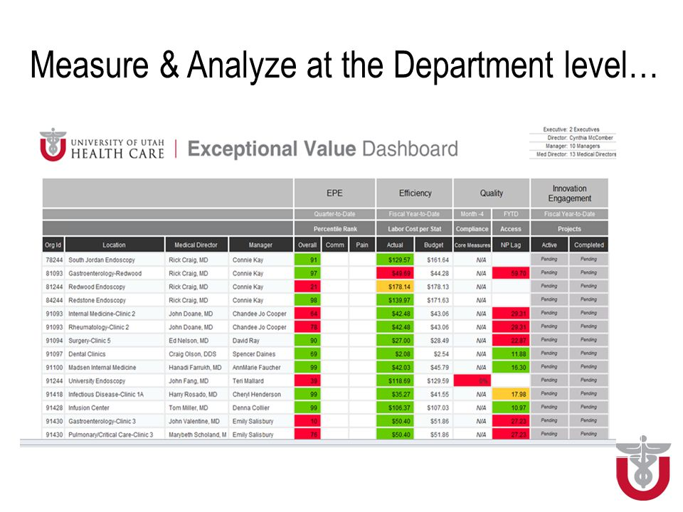Measure & Analyze at the Department level…