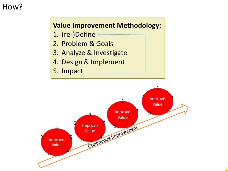 How? Value Improvement Methodology: 1.(re-)Define 2.Problem & Goals 3.Analyze & Investigate 4.Design & Implement 5.Impact Improve Value 1 2 3 4 5 1 2