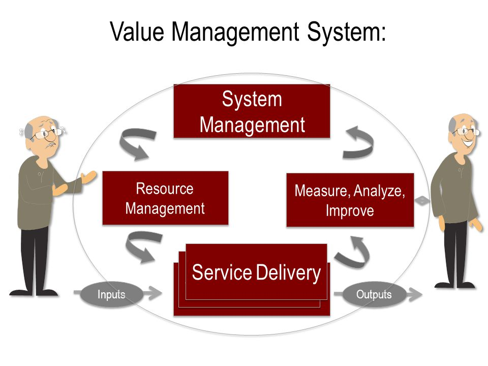 Value Management System: Service Delivery System Management Resource Management Measure, Analyze, Improve Inputs Outputs Service Delivery