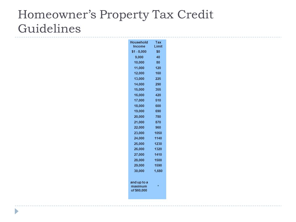 Homeowner's Property Tax Credit Guidelines Household Income Tax Limit $1 - 8,000$0 9,00040 10,00080 11,000120 12,000160 13,000225 14,000290 15,000355 16,000420 17,000510 18,000600 19,000690 20,000780 21,000870 22,000960 23,0001050 24,0001140 25,0001230 26,0001320 27,0001410 28,0001500 29,0001590 30,0001,680 and up to a maximum of $60,000 *