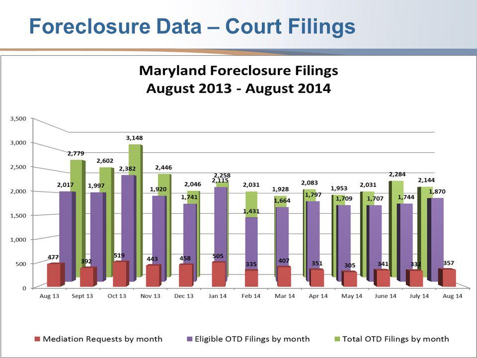 Foreclosure Data – Court Filings